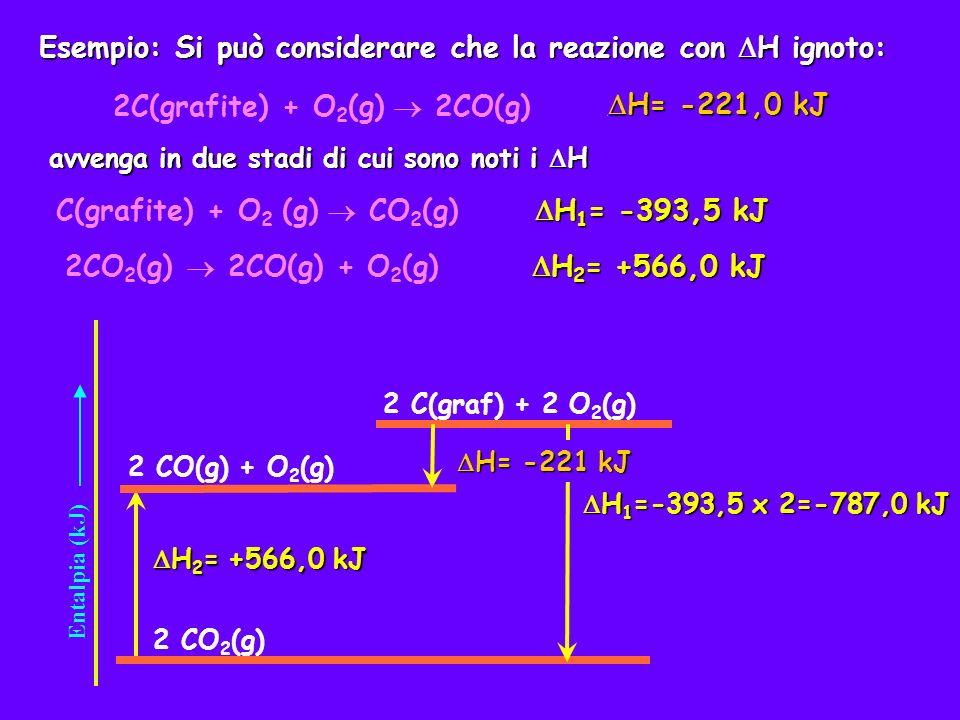 Ricapitolando la reazione iniziale H= .2C(grafite) + O 2 (g) 2CO(g) H= .