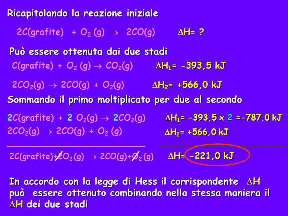 Problema: combinare i seguenti dati termochimici S(s) + O 2 (g) SO 2 (g) H= -297 kJ (1) 2SO 3 (g) 2SO 2 (g) + O 2 (g) H= +198 kJ (2) per ottenere il H della seguente reazione 2S(s) + 3O 2 (g) 2SO 3 (g) H= .