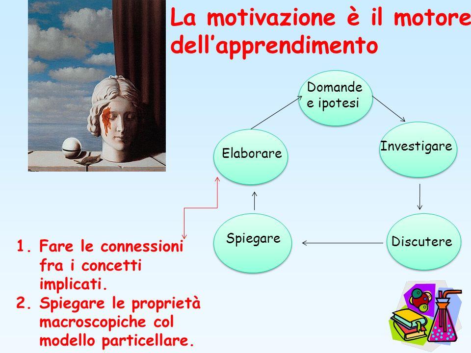 Domande e ipotesi Investigare Discutere Elaborare La motivazione è il motore dellapprendimento 1.Fare le connessioni fra i concetti implicati. 2.Spieg