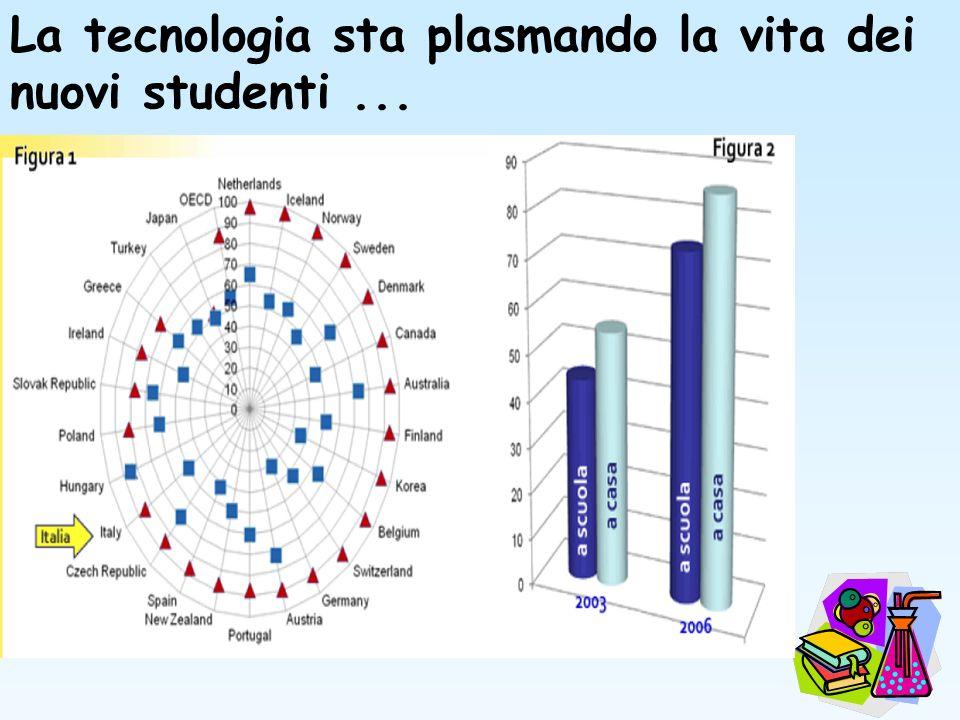 La tecnologia sta plasmando la vita dei nuovi studenti...