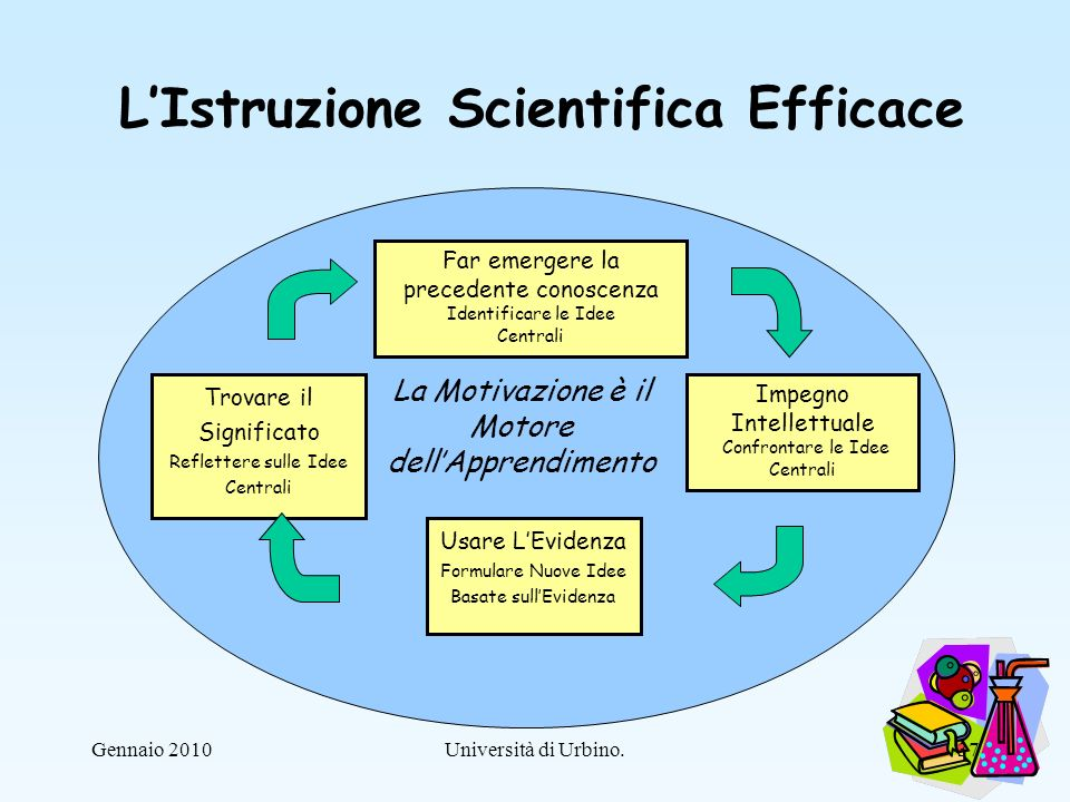 Università di Urbino.37Gennaio 2010 La Motivazione è il Motore dellApprendimento LIstruzione Scientifica Efficace Far emergere la precedente conoscenz