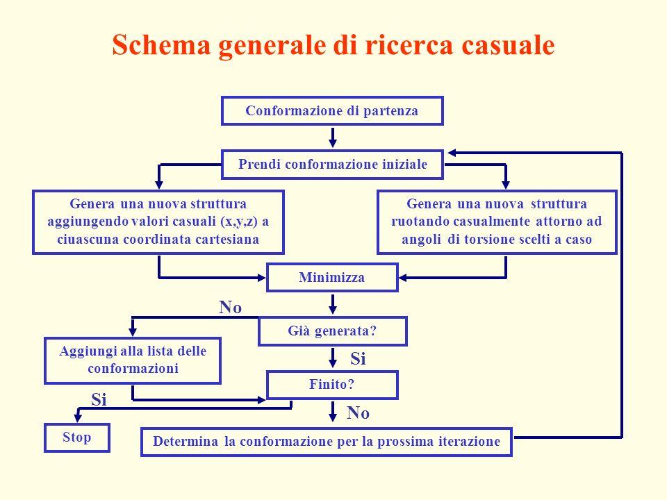 Schema generale di ricerca casuale Conformazione di partenza Prendi conformazione iniziale Minimizza Già generata? Finito? Determina la conformazione