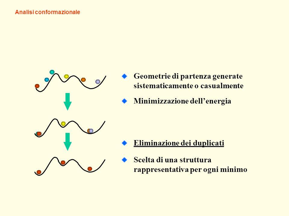 Minimizzazione dellenergia Eliminazione dei duplicati Geometrie di partenza generate sistematicamente o casualmente Scelta di una struttura rappresentativa per ogni minimo Analisi conformazionale