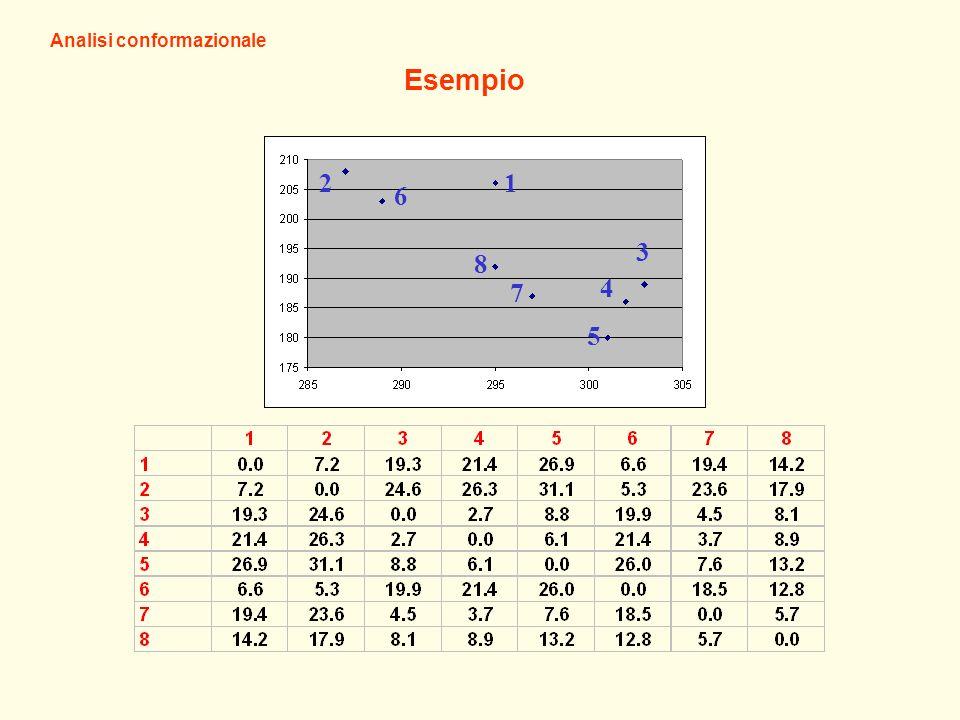 12 6 8 7 5 4 3 Esempio Analisi conformazionale