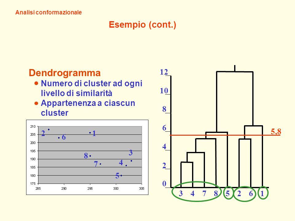 Esempio (cont.) Analisi conformazionale 0 2 4 6 8 10 12 34785261 Dendrogramma Numero di cluster ad ogni livello di similarità Appartenenza a ciascun cluster 12 6 8 7 5 4 3 5,8