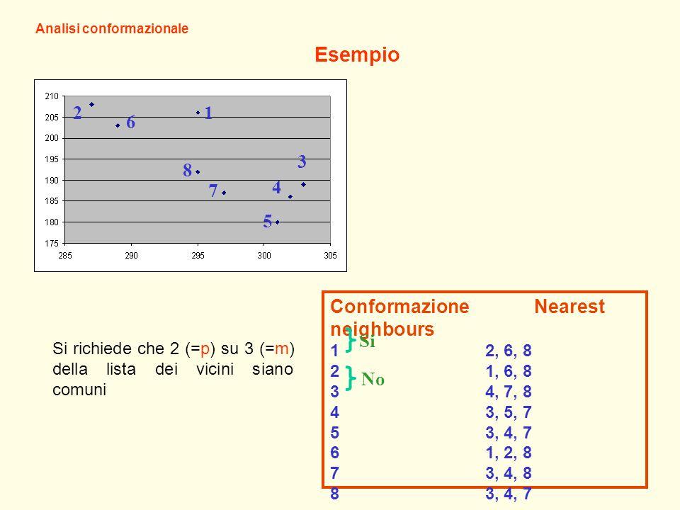 12 6 8 7 5 4 3 Esempio Analisi conformazionale ConformazioneNearest neighbours 1 2, 6, 8 2 1, 6, 8 3 4, 7, 8 4 3, 5, 7 5 3, 4, 7 6 1, 2, 8 7 3, 4, 8 8 3, 4, 7 Si No Si richiede che 2 (=p) su 3 (=m) della lista dei vicini siano comuni