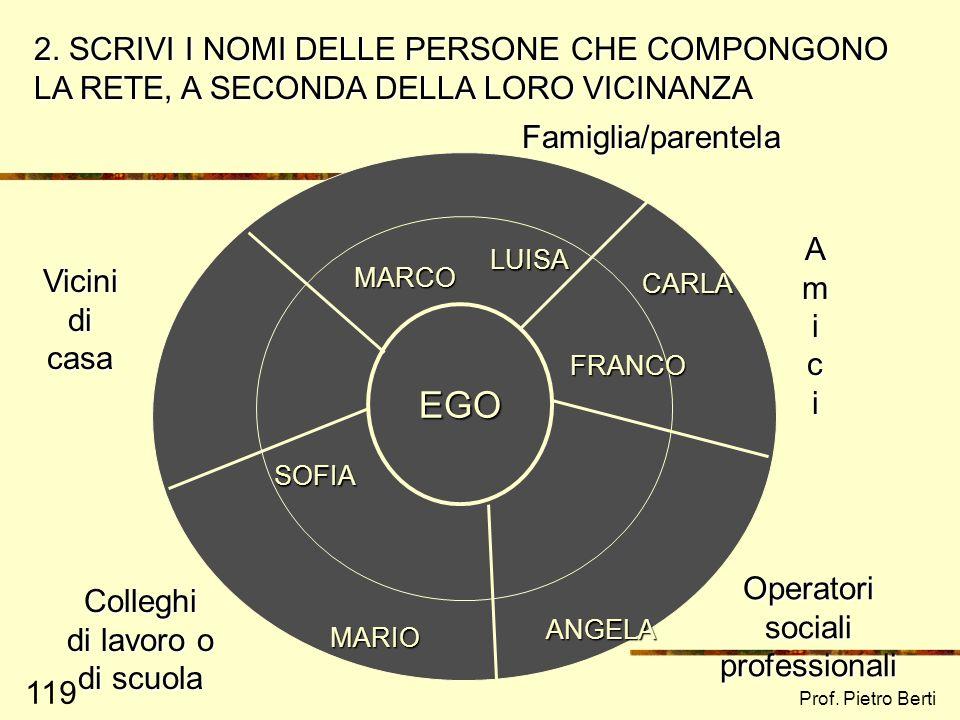 Prof. Pietro Berti 118 EGO Famiglia/parentela Amici Vicini di casa Colleghi di lavoro o di scuola Operatori sociali professionali COSTRUISCI LA TUA RE