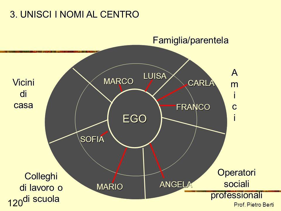 Prof. Pietro Berti 119 EGO Famiglia/parentela Amici Vicini di casa Colleghi di lavoro o di scuola Operatori sociali professionali 2. SCRIVI I NOMI DEL