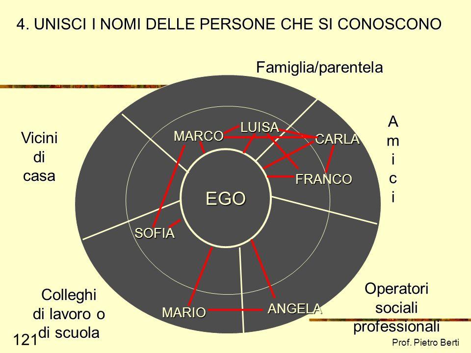 Prof. Pietro Berti 120 EGO Famiglia/parentela Amici Vicini di casa Colleghi di lavoro o di scuola Operatori sociali professionali 3. UNISCI I NOMI AL
