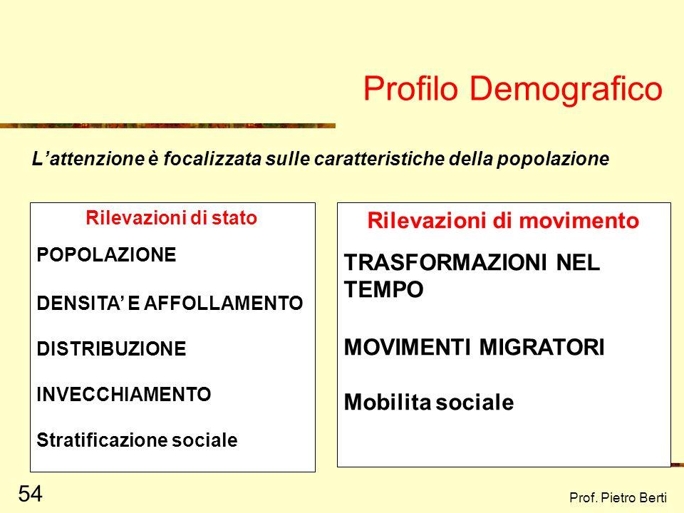 Prof. Pietro Berti 53 Profilo Territoriale Vengono esaminati i dati relativi allaspetto fisico-geografico di una data zona: AMBIENTE NATURALE: confini