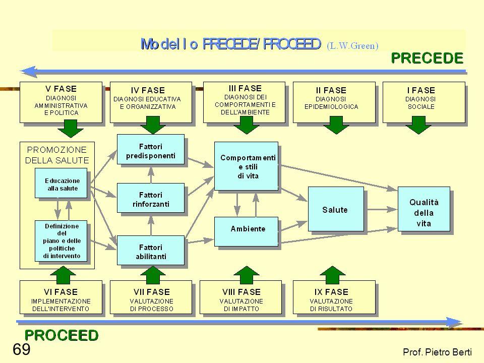 Prof. Pietro Berti 68 Project Cycle Management: le fasi Programmazione strategia operativa Ideazione Formulazione Finanziamento reperimento risorse Re