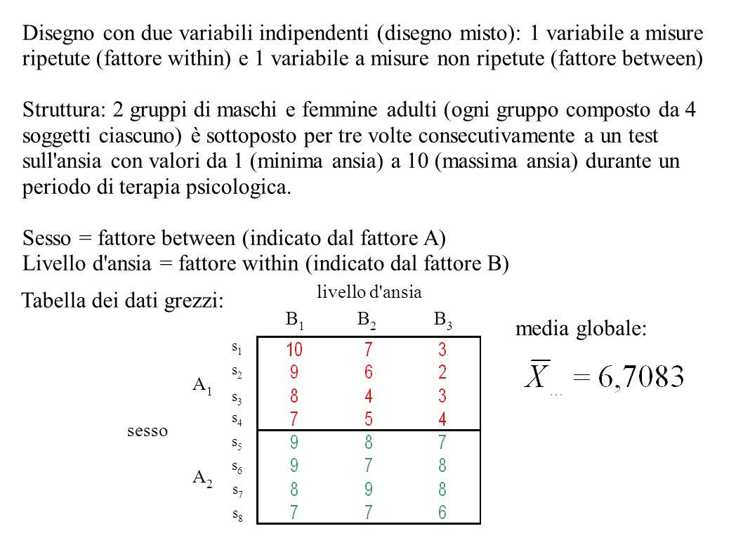 Disegno con due variabili indipendenti (disegno misto): 1 variabile a misure ripetute (fattore within) e 1 variabile a misure non ripetute (fattore be