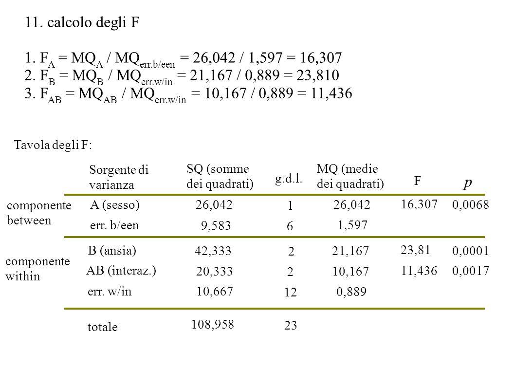 11. calcolo degli F 1. F A = MQ A / MQ err.b/een = 26,042 / 1,597 = 16,307 2. F B = MQ B / MQ err.w/in = 21,167 / 0,889 = 23,810 3. F AB = MQ AB / MQ