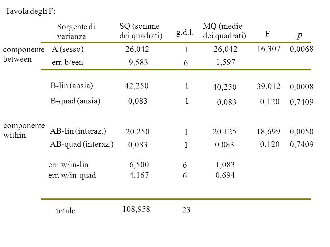 Sorgente di varianza SQ (somme dei quadrati) g.d.l. MQ (medie dei quadrati) B-lin (ansia) A (sesso) totale 26,042 F AB-lin (interaz.) err. w/in-lin 42