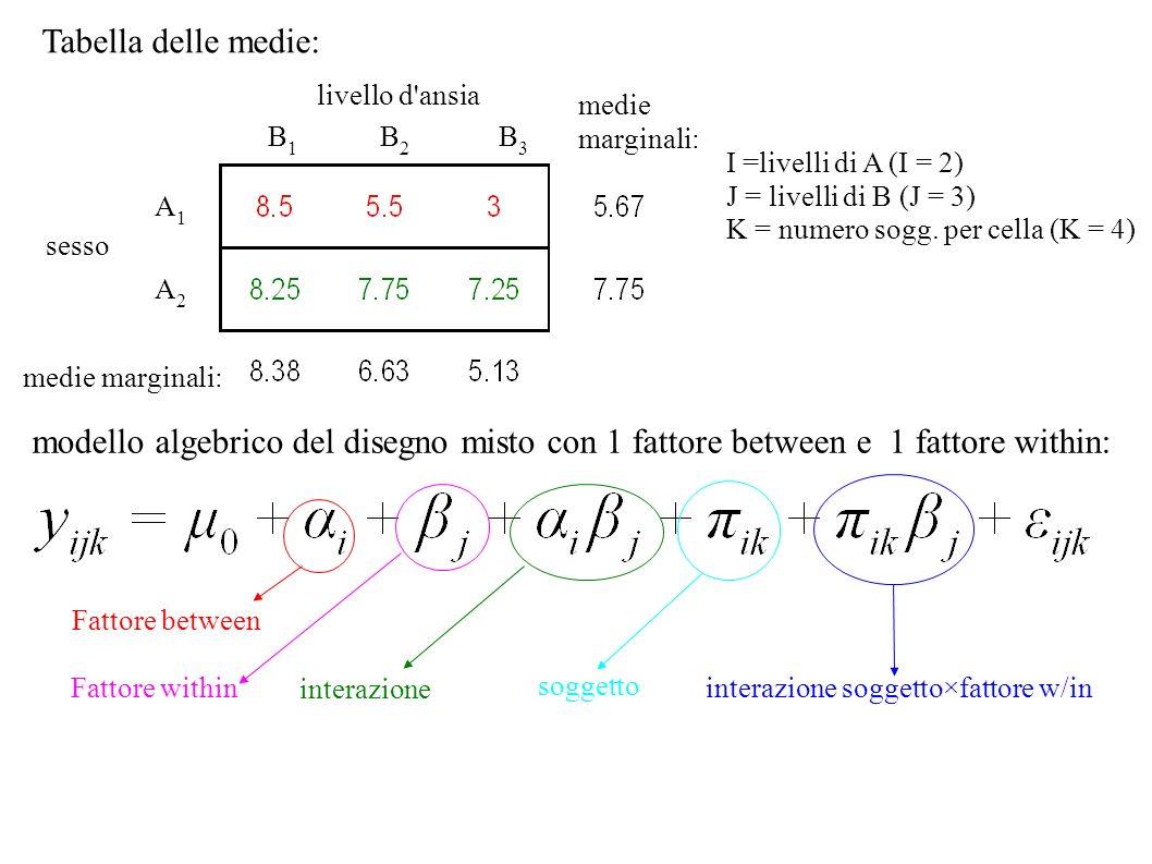 I =livelli di A (I = 2) J = livelli di B (J = 3) K = numero sogg. per cella (K = 4) Tabella delle medie: livello d'ansia B1B1 B2B2 B3B3 sesso A1A1 A2A