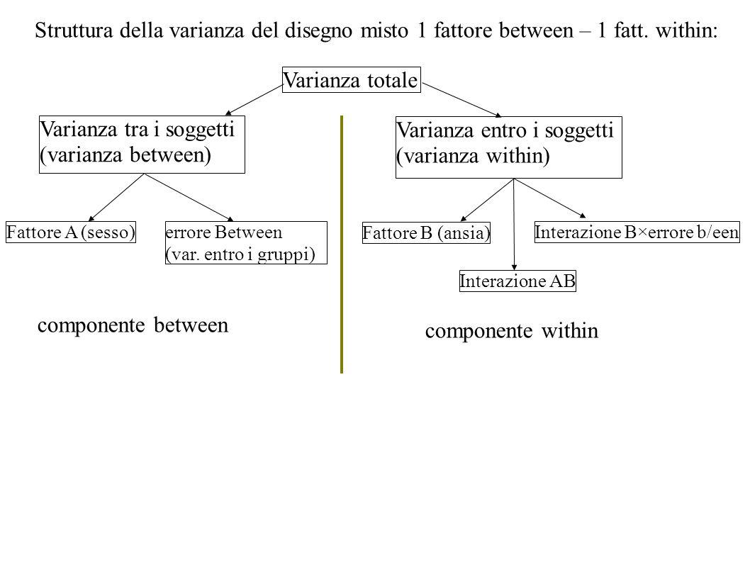 Struttura della varianza del disegno misto 1 fattore between – 1 fatt. within: Varianza totale Varianza tra i soggetti (varianza between) Varianza ent