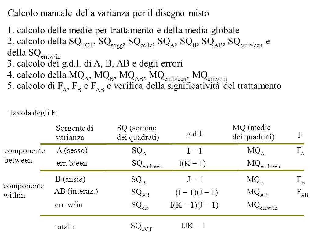 Calcolo manuale della varianza per il disegno misto 1. calcolo delle medie per trattamento e della media globale 2. calcolo della SQ TOT, SQ sogg, SQ