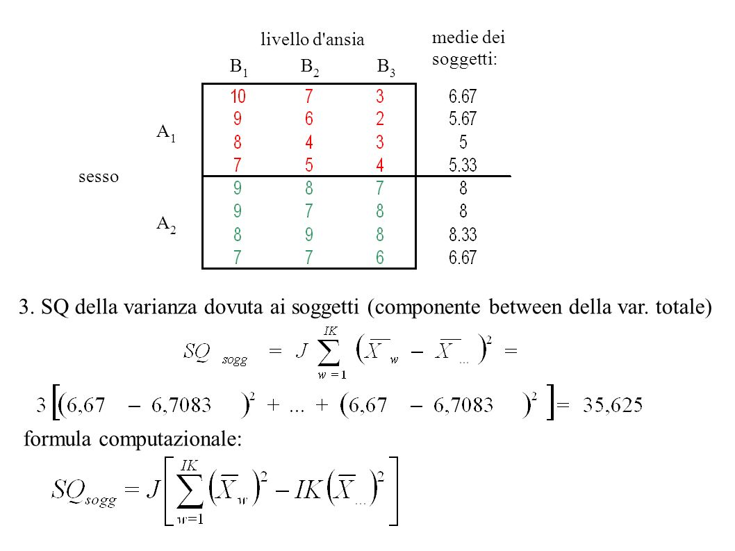 Output SPSS: componente within della varianza