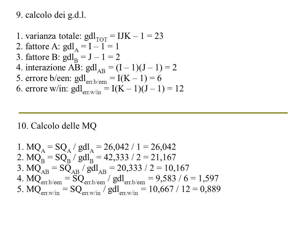 9. calcolo dei g.d.l. 1. varianza totale: gdl TOT = IJK – 1 = 23 2. fattore A: gdl A = I – 1 = 1 3. fattore B: gdl B = J – 1 = 2 4. interazione AB: gd