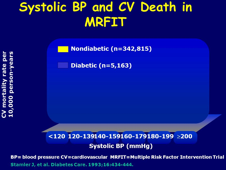 CV mortality rate per 10,000 person-years Systolic BP and CV Death in MRFIT Nondiabetic (n=342,815) Diabetic (n=5,163) <120120-139 Systolic BP (mmHg)