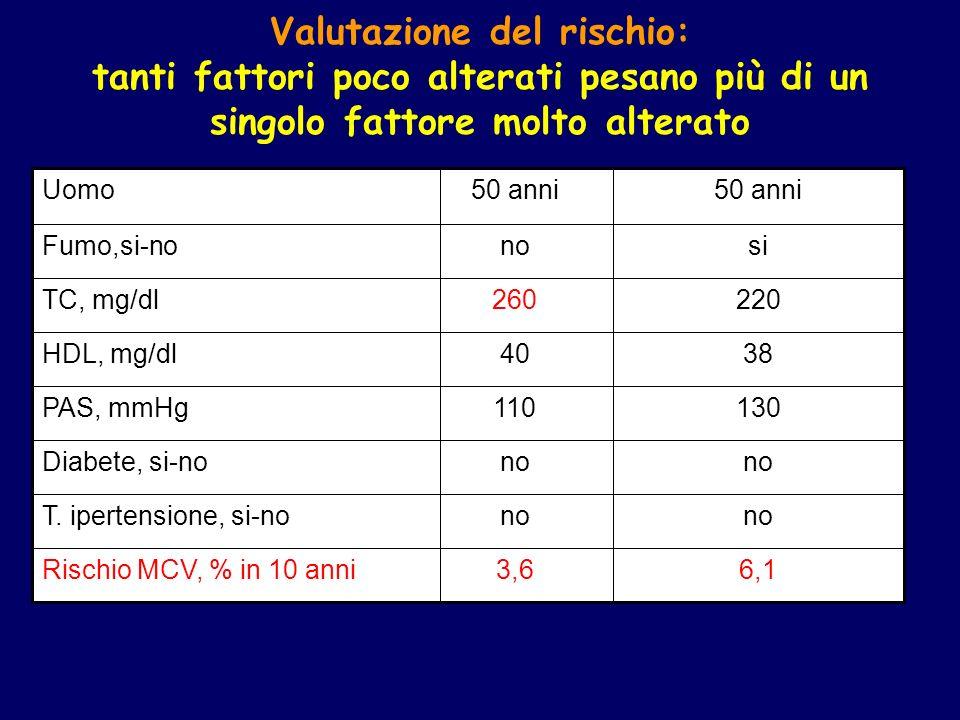 Valutazione del rischio: tanti fattori poco alterati pesano più di un singolo fattore molto alterato Rischio MCV, % in 10 anni T. ipertensione, si-no