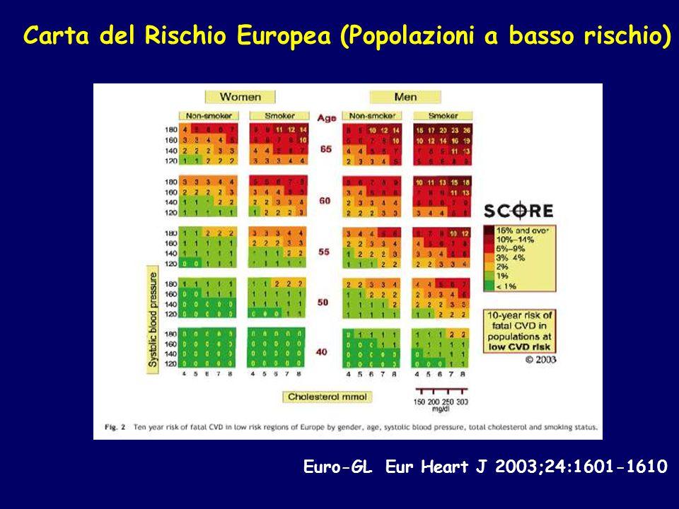 Euro-GL Eur Heart J 2003;24:1601-1610 Carta del Rischio Europea (Popolazioni a basso rischio)