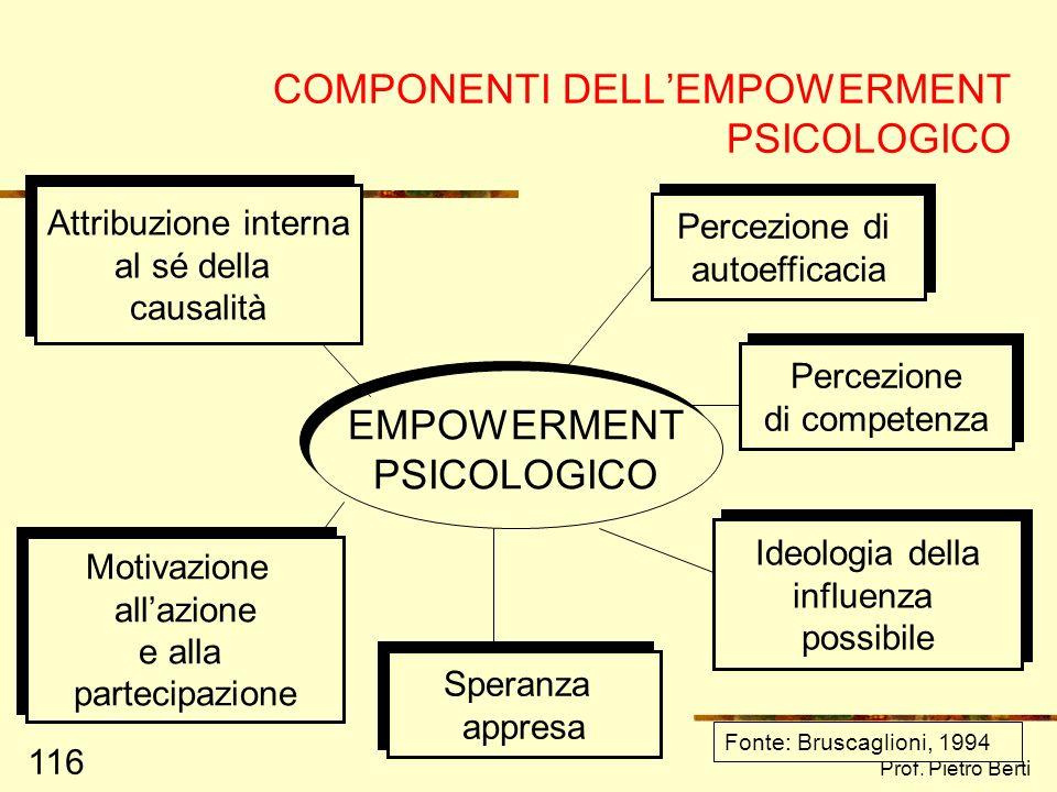 Prof. Pietro Berti 115 IMPOTENZA APPRESA SPERANZA APPRESA PROCESSO DI EMPOWERMENT PROCESSI DI ATTRIBUZIONE CAUSALE: interne/esterne mutabili/immutabil