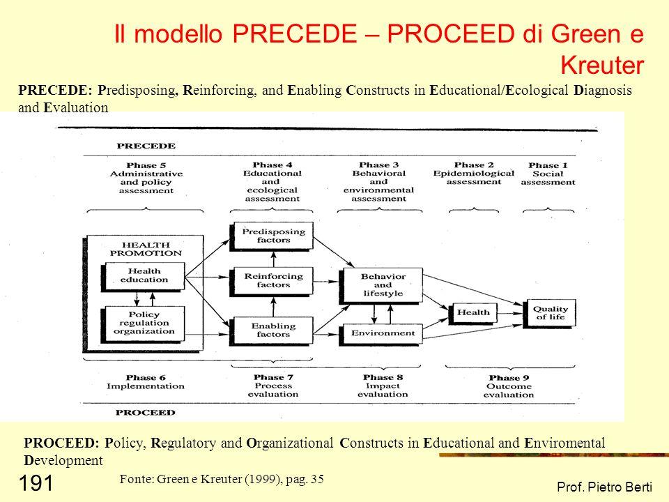 Prof. Pietro Berti 190 Gli outcomes (2) Green e Kreuter (1999), pag. 28 (adattato) Target di cambiamento Stili di vita Norme sociali Ambiente Politich