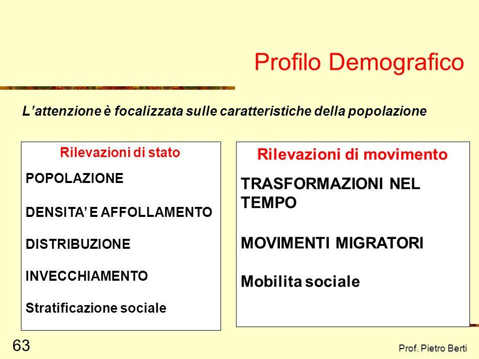 Prof. Pietro Berti 62 Profilo Territoriale Vengono esaminati i dati relativi allaspetto fisico-geografico di una data zona: AMBIENTE NATURALE: confini