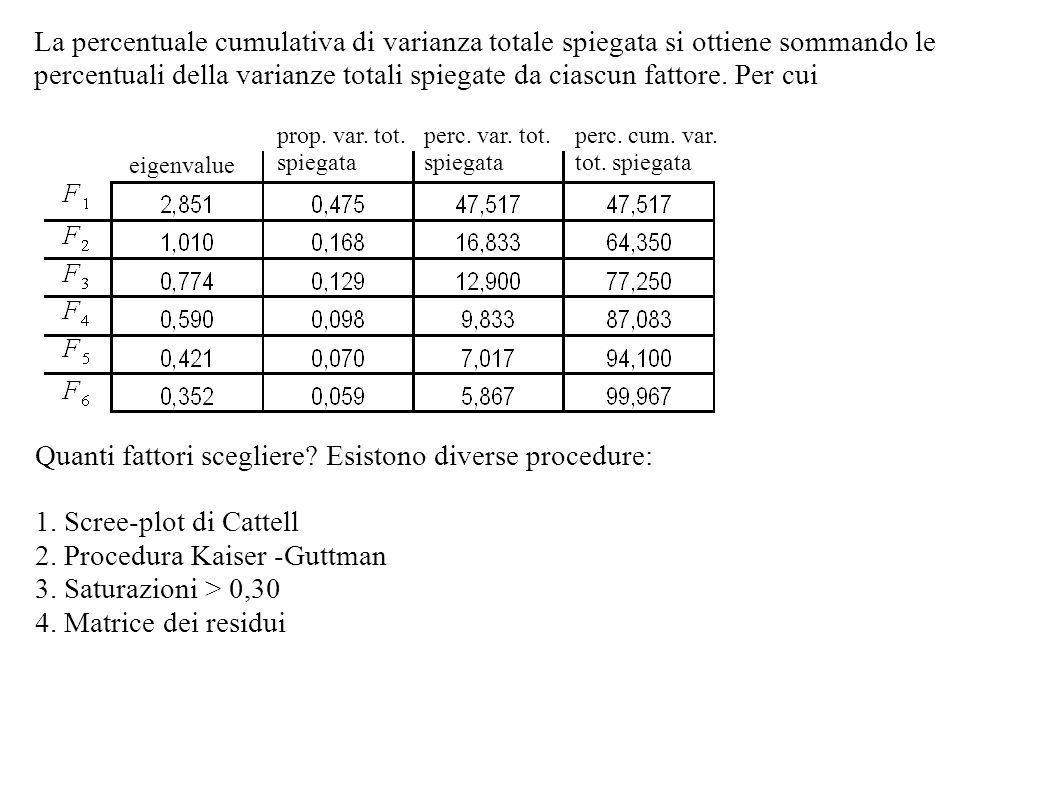 La percentuale cumulativa di varianza totale spiegata si ottiene sommando le percentuali della varianze totali spiegate da ciascun fattore. Per cui ei