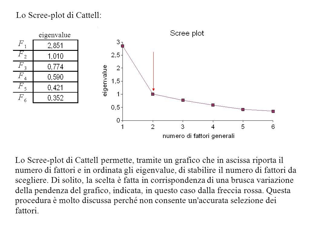 Lo Scree-plot di Cattell: eigenvalue Lo Scree-plot di Cattell permette, tramite un grafico che in ascissa riporta il numero di fattori e in ordinata g