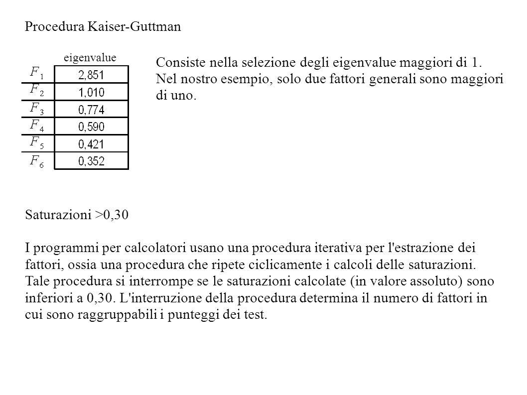 Procedura Kaiser-Guttman eigenvalue Consiste nella selezione degli eigenvalue maggiori di 1. Nel nostro esempio, solo due fattori generali sono maggio
