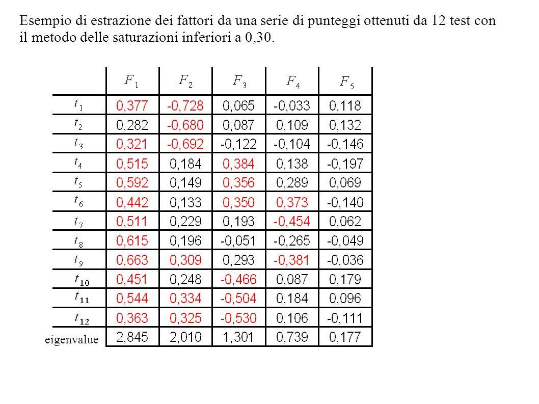 Esempio di estrazione dei fattori da una serie di punteggi ottenuti da 12 test con il metodo delle saturazioni inferiori a 0,30. eigenvalue