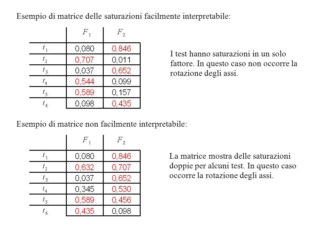 Esempio di matrice delle saturazioni facilmente interpretabile: Esempio di matrice non facilmente interpretabile: I test hanno saturazioni in un solo