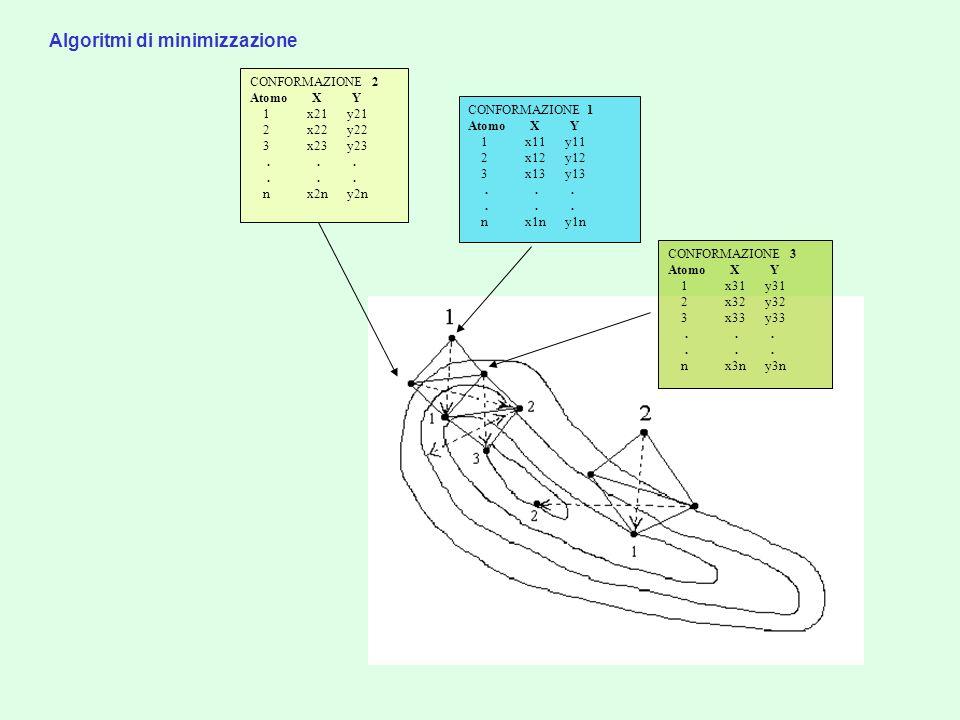 Algoritmi di minimizzazione CONFORMAZIONE 2 Atomo X Y 1 x21 y21 2 x22 y22 3 x23 y23... n x2n y2n CONFORMAZIONE 1 Atomo X Y 1 x11 y11 2 x12 y12 3 x13 y