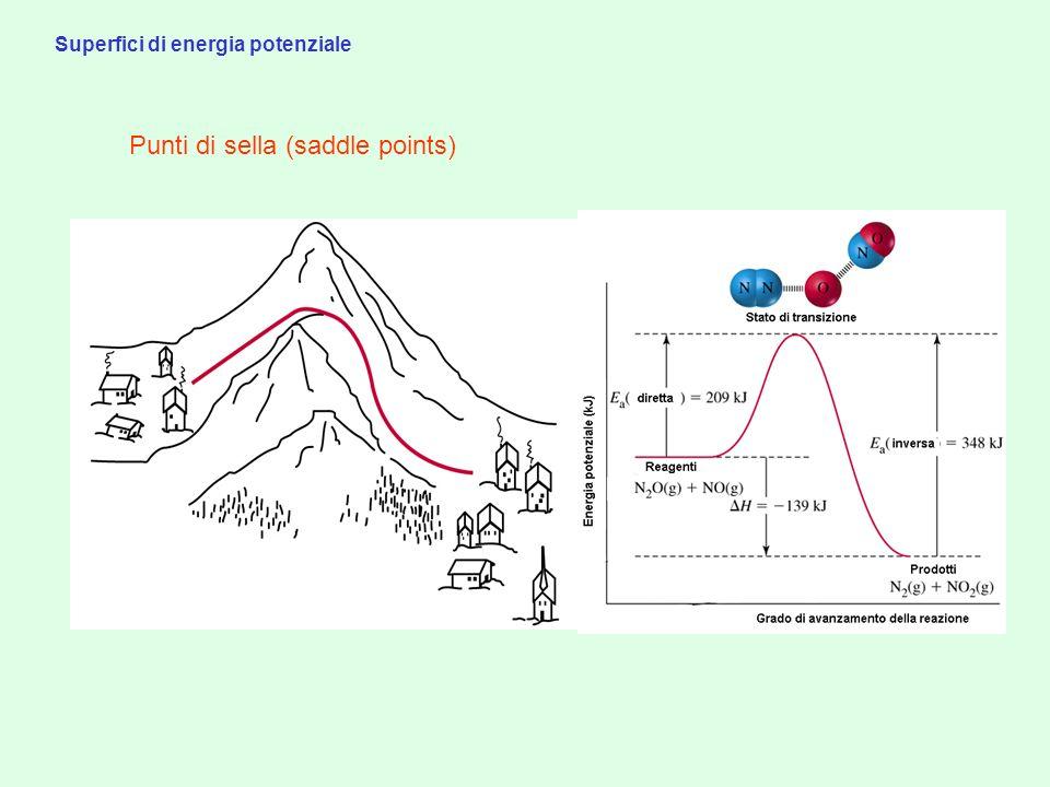 Superfici di energia potenziale Punti di sella (saddle points)