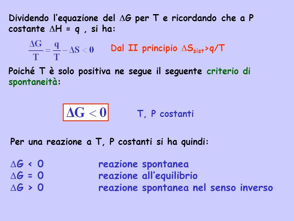 Dividendo lequazione del G per T e ricordando che a P costante H = q, si ha: Dal II principio S sist >q/T Poiché T è solo positiva ne segue il seguent