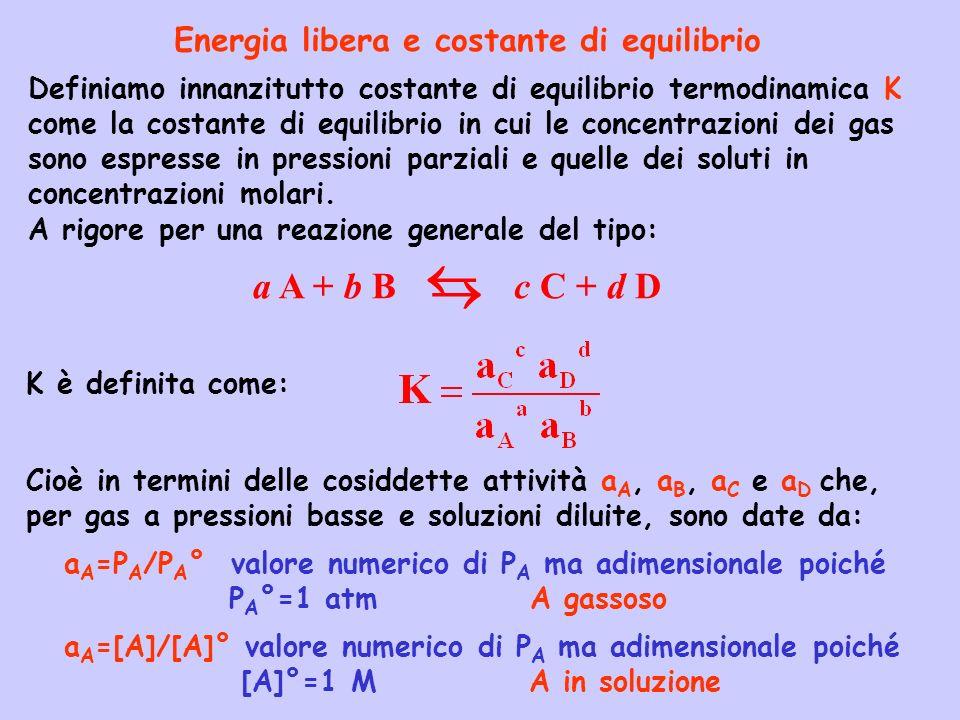 K è definita come: a A + b Bc C + d D Definiamo innanzitutto costante di equilibrio termodinamica K come la costante di equilibrio in cui le concentra