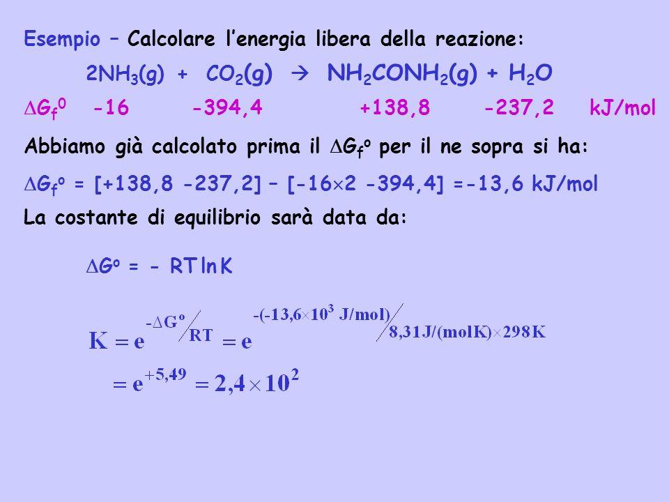 Esempio – Calcolare lenergia libera della reazione: 2NH 3 (g) + CO 2 (g) NH 2 CONH 2 (g) + H 2 O G f 0 -16 -394,4 +138,8 -237,2 kJ/mol Abbiamo già cal
