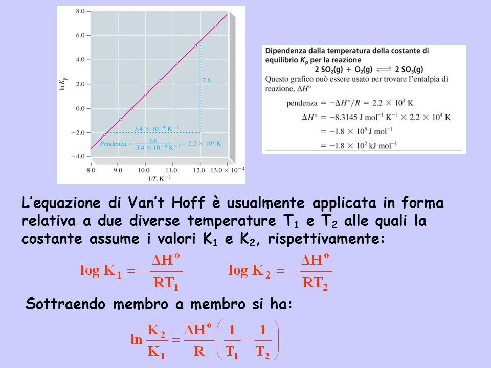 Lequazione di Vant Hoff è usualmente applicata in forma relativa a due diverse temperature T 1 e T 2 alle quali la costante assume i valori K 1 e K 2,