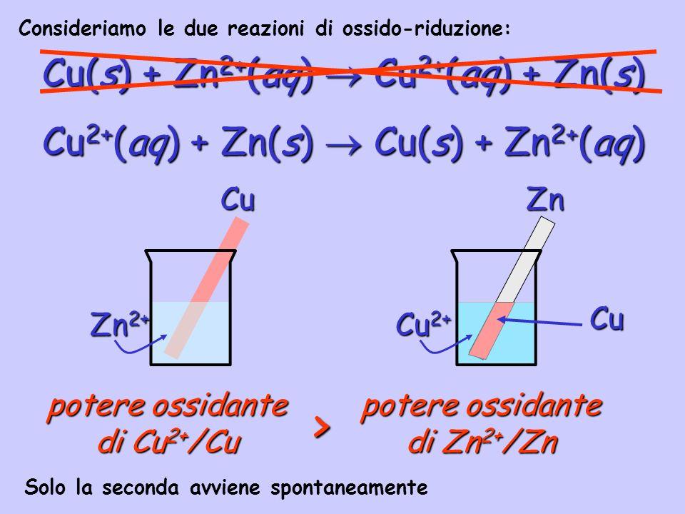 Cu(s) + Zn 2+ (aq) Cu 2+ (aq) + Zn(s) Cu 2+ (aq) + Zn(s) Cu(s) + Zn 2+ (aq) Cu Zn 2+ Zn Cu 2+ Cu potere ossidante di Zn 2+ /Zn potere ossidante di Cu