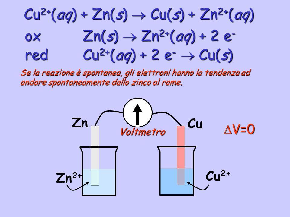 Cu 2+ (aq) + Zn(s) Cu(s) + Zn 2+ (aq) redCu 2+ (aq) + 2 e - Cu(s) oxZn(s) Zn 2+ (aq) + 2 e - Zn Zn 2+ Cu Cu 2+ Se la reazione è spontanea, gli elettro