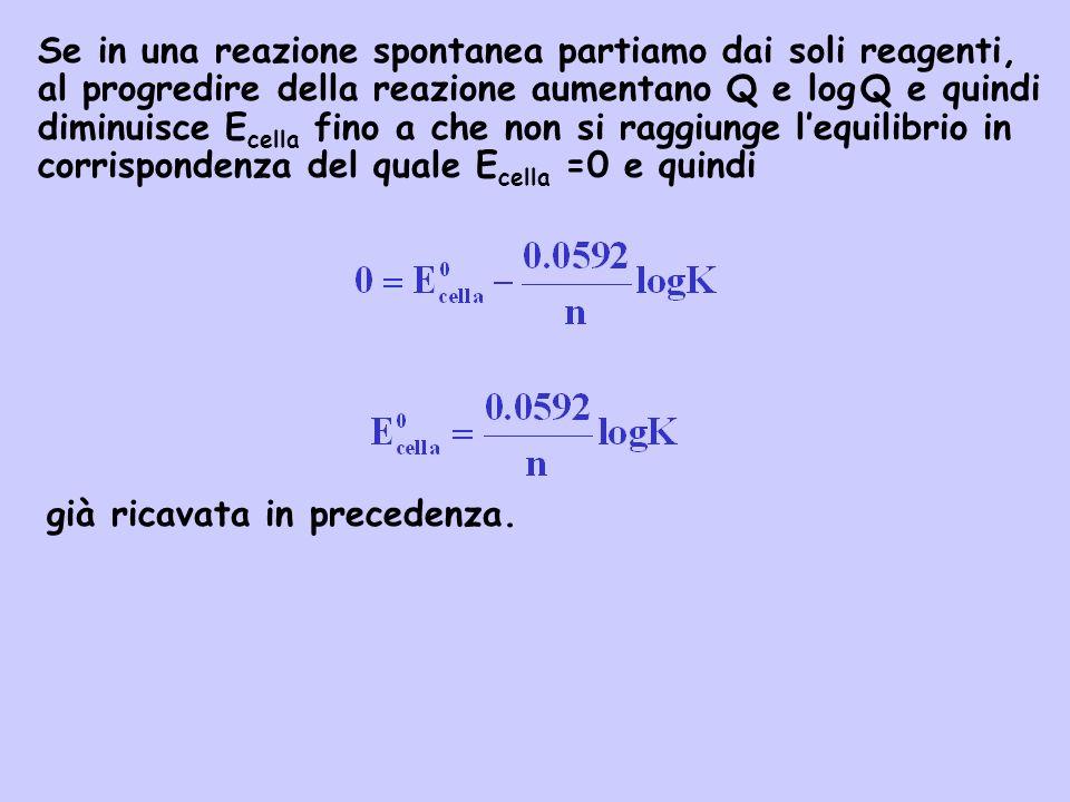 Se in una reazione spontanea partiamo dai soli reagenti, al progredire della reazione aumentano Q e log Q e quindi diminuisce E cella fino a che non s