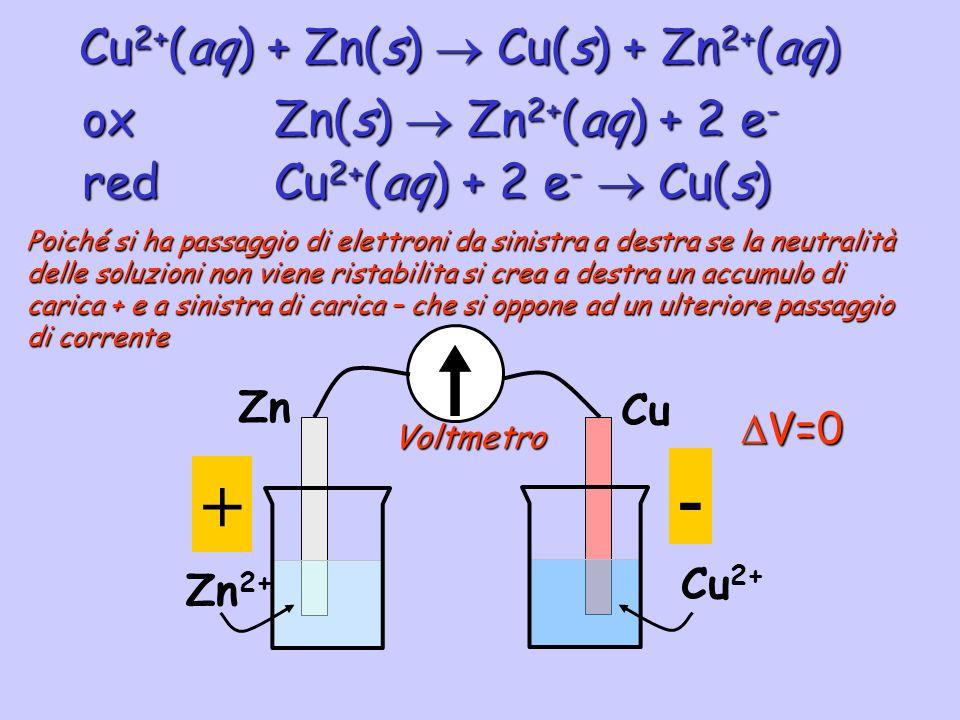 Cu 2+ (aq) + Zn(s) Cu(s) + Zn 2+ (aq) redCu 2+ (aq) + 2 e - Cu(s) oxZn(s) Zn 2+ (aq) + 2 e - Zn Zn 2+ Cu Cu 2+ Poiché si ha passaggio di elettroni da