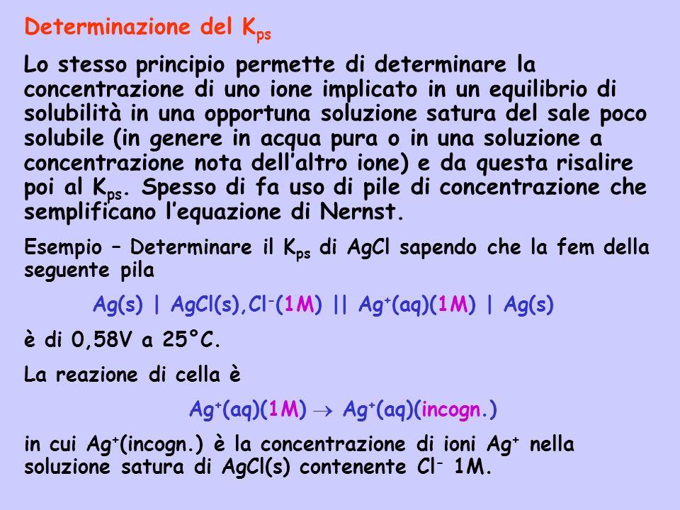 Determinazione del K ps Lo stesso principio permette di determinare la concentrazione di uno ione implicato in un equilibrio di solubilità in una oppo