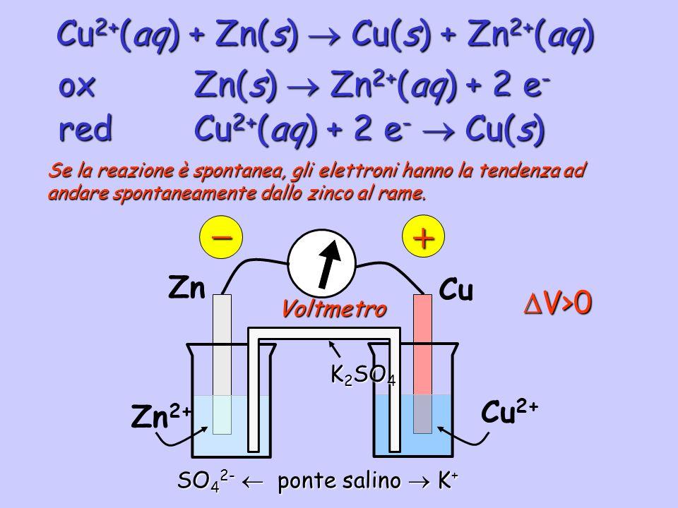 Voltmetro Cu 2+ (aq) + Zn(s) Cu(s) + Zn 2+ (aq) redCu 2+ (aq) + 2 e - Cu(s) oxZn(s) Zn 2+ (aq) + 2 e - Zn Zn 2+ Cu Cu 2+ Se la reazione è spontanea, g