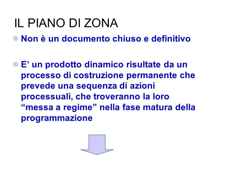 IL PIANO DI ZONA Non è un documento chiuso e definitivo E un prodotto dinamico risultate da un processo di costruzione permanente che prevede una sequ