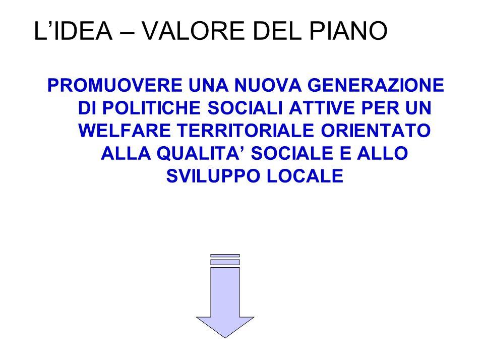 LIDEA – VALORE DEL PIANO PROMUOVERE UNA NUOVA GENERAZIONE DI POLITICHE SOCIALI ATTIVE PER UN WELFARE TERRITORIALE ORIENTATO ALLA QUALITA SOCIALE E ALL
