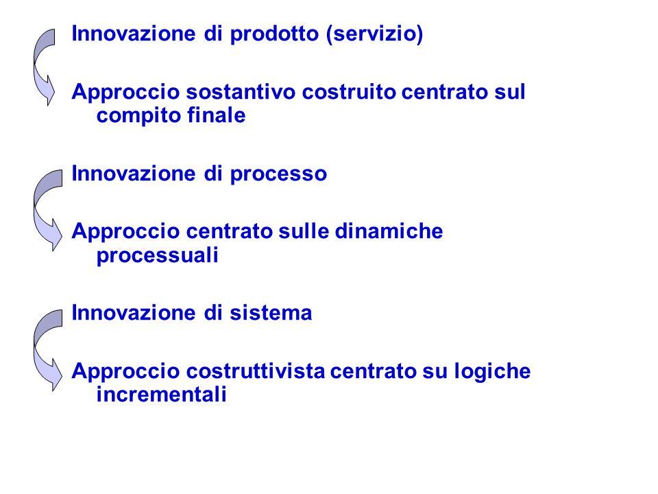 Innovazione di prodotto (servizio) Approccio sostantivo costruito centrato sul compito finale Innovazione di processo Approccio centrato sulle dinamic