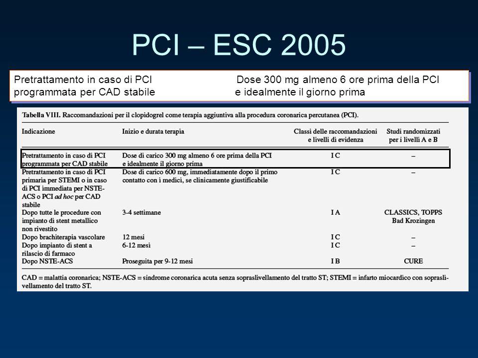 PCI – ESC 2005 Pretrattamento in caso di PCI Dose 300 mg almeno 6 ore prima della PCI programmata per CAD stabile e idealmente il giorno prima Pretrat